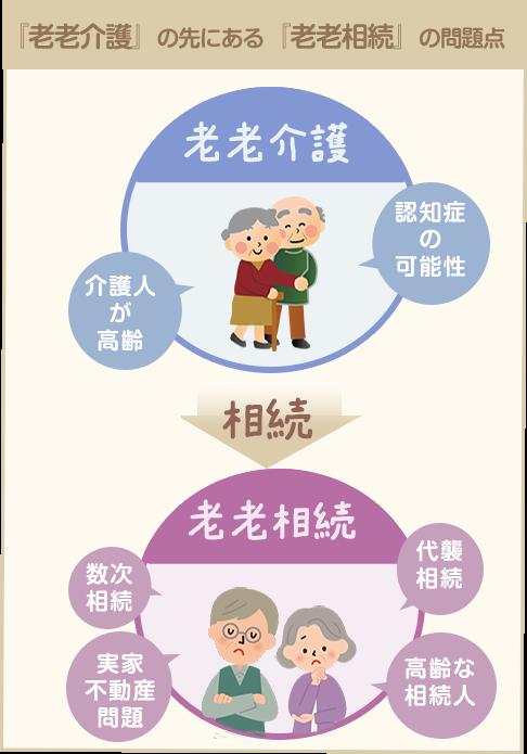 老老介護と老老相続の問題点